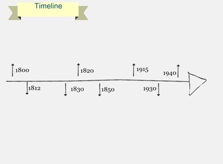 Historical Timeline Template