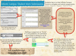 Infinite Campus: Student Work Submissions