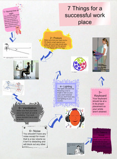 7 things for a ergonimicl work place