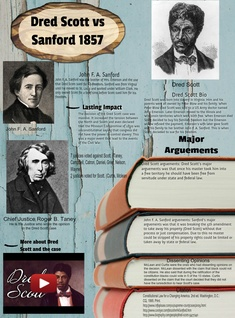 Dred Scott vs Sanford