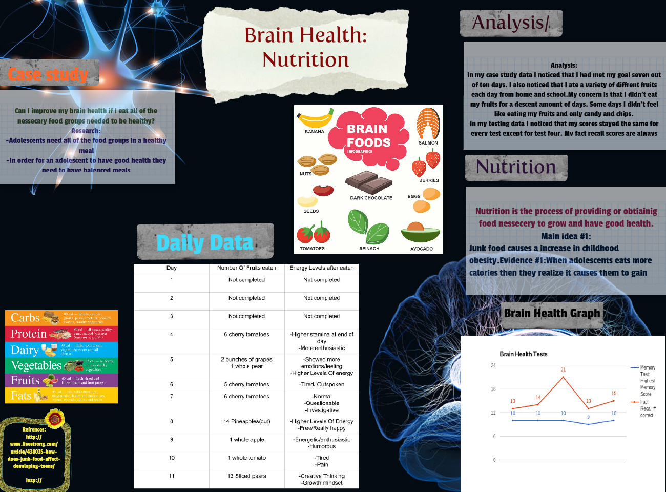 Brain health project (nutrition)
