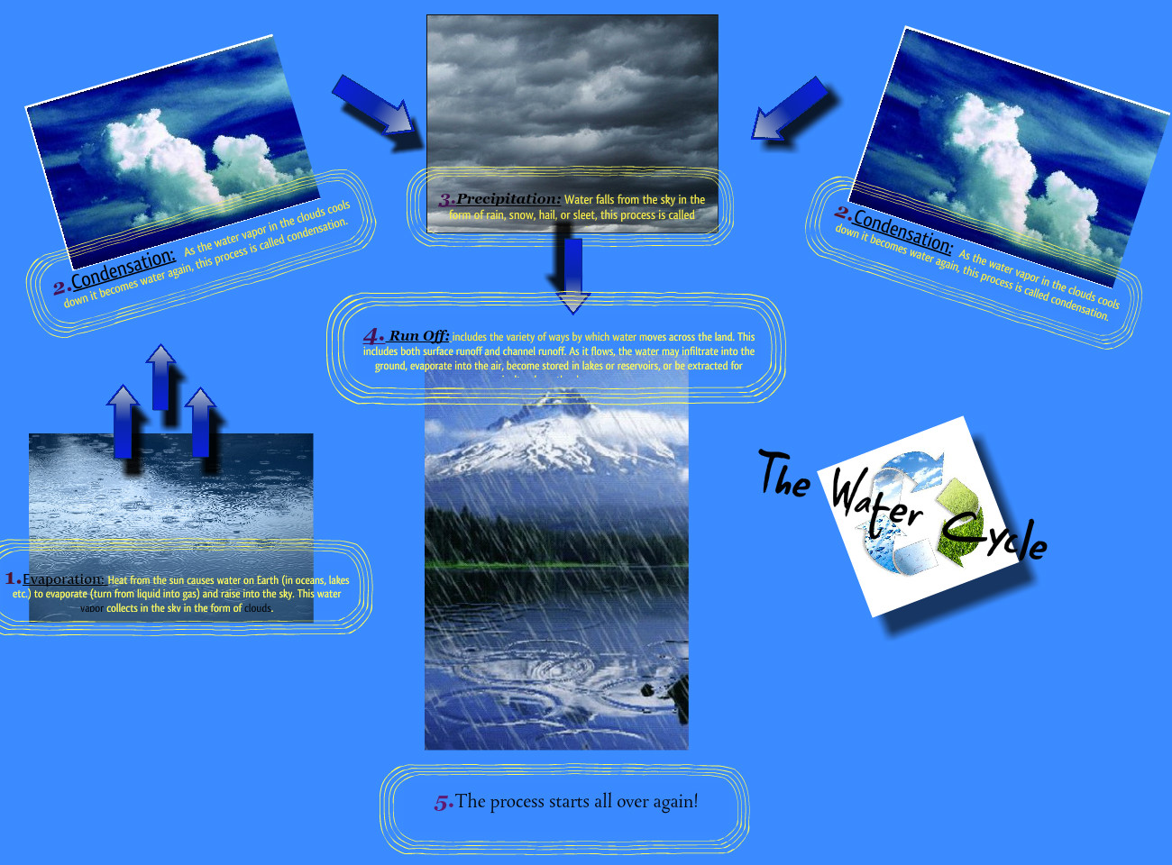 The Water Cycle: text, images, music, video | Glogster EDU