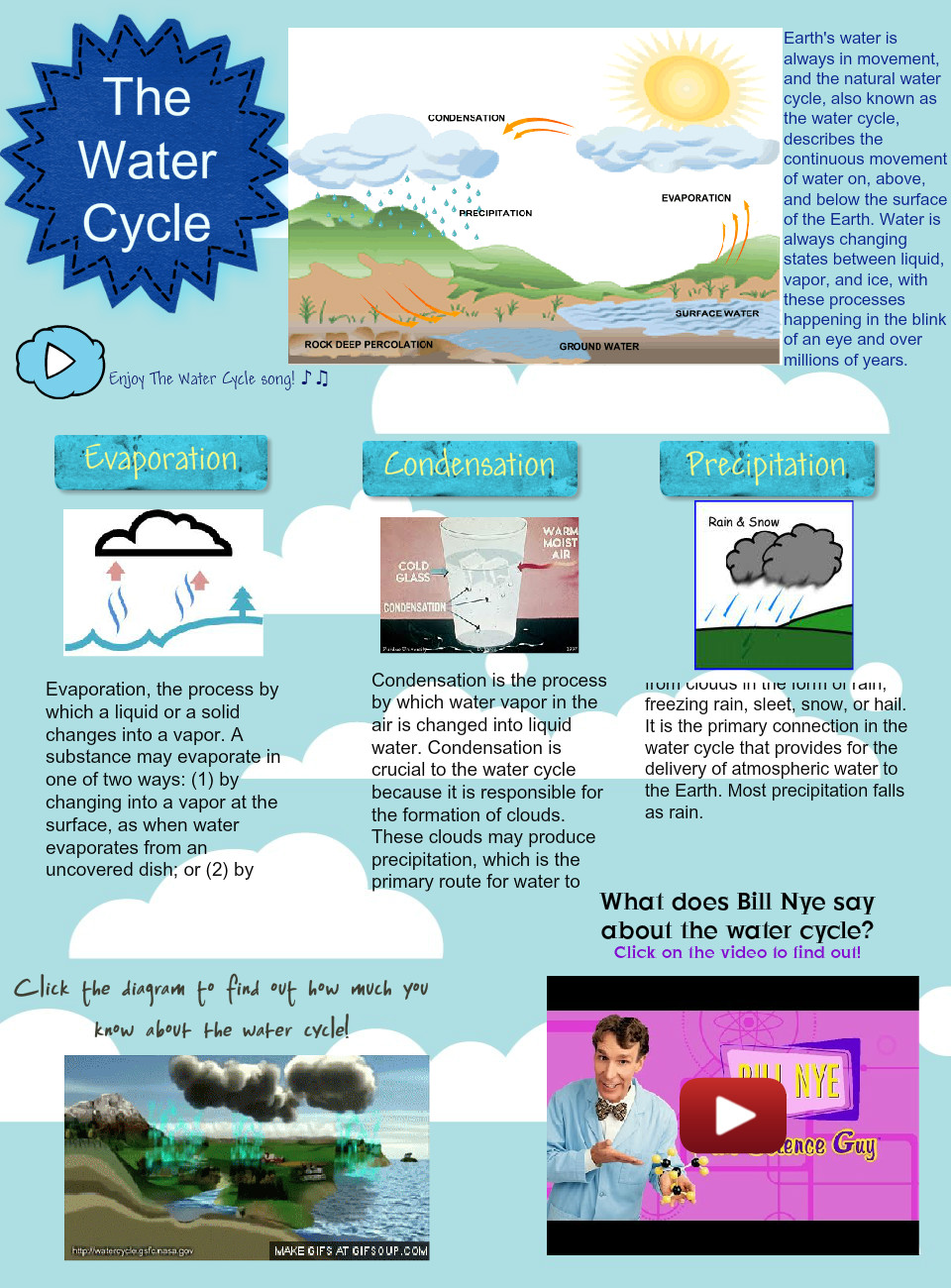 The Water Cycle Condensation Cycle Earth En Evaporation