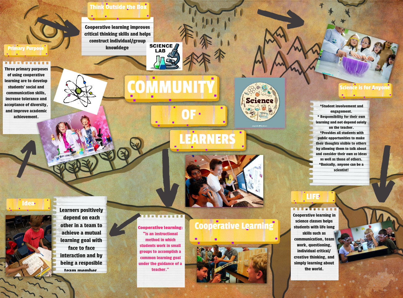 Community of Learners