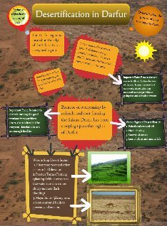 Desertification in Darfur