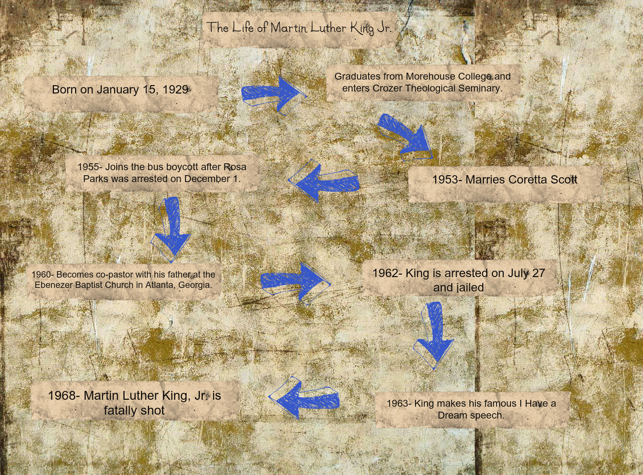 Timeline Of Martin Luther King Jr Text Images Music Video