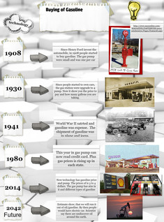 Evolution of Buying Gasoline