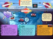 Global Warming and Marine ecosystems's thumbnail