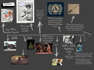 Biography Timeline ITE 410
